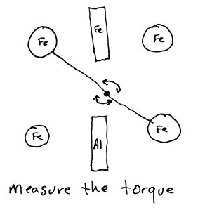 Measuring the torque - null experiment